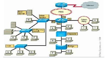 Tujuan membangun jaringan komputer alnuri gambar 2 topologi fisik jaringan komputer ccuart Image collections